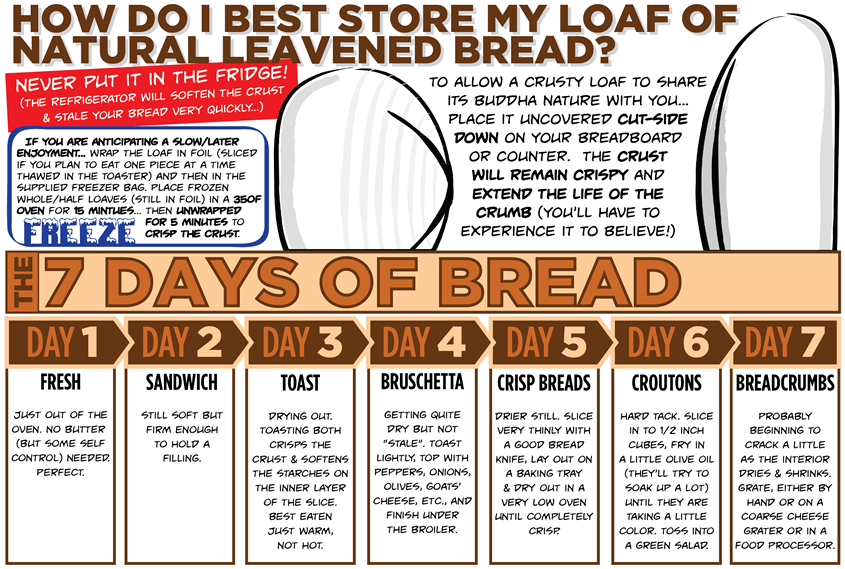 Store my loaf?
